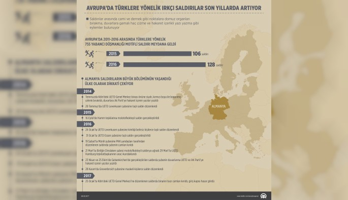 Avrupa'da Türklere yönelik ırkçı saldırılar artıyor