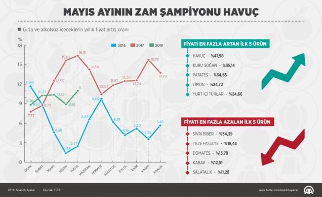 GRAFİKLİ - Mayıs ayının zam şampiyonu havuç