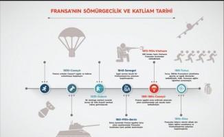 Cumhurbaşkanı Erdoğan'dan Fransız soykırımına şemalı örnek