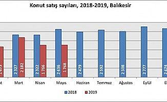 Balıkesir'de bin 768  konut satıldı